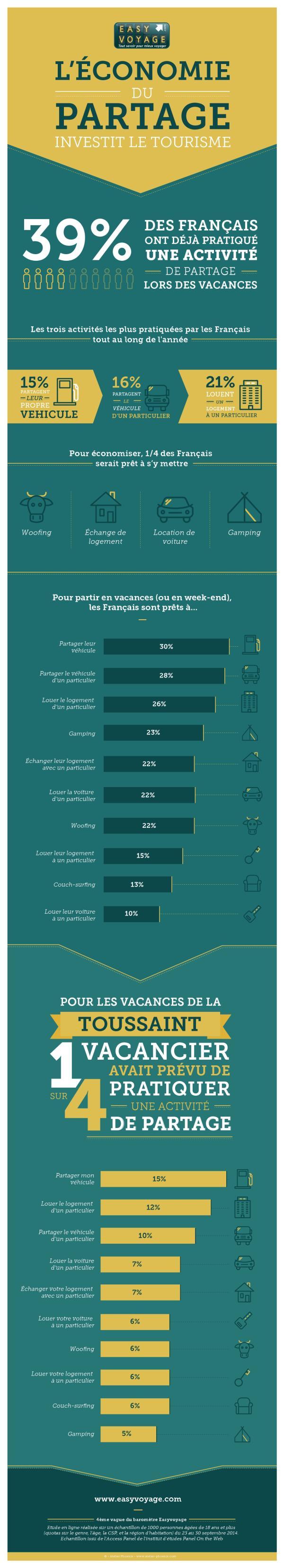 Infographie réalisée grâce à une enquête sur un échantillon de 1000 personnes en septembre 2014.